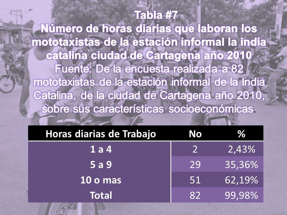 Horas diarias de TrabajoNo% 1 a 422,43% 5 a 92935,36% 10 o mas5162,19% Total8299,98%