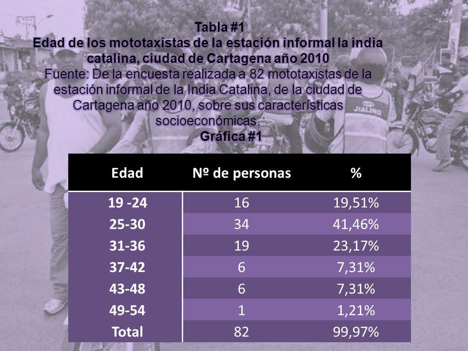 EdadNº de personas% 19 -241619,51% 25-303441,46% 31-361923,17% 37-4267,31% 43-4867,31% 49-5411,21% Total8299,97%