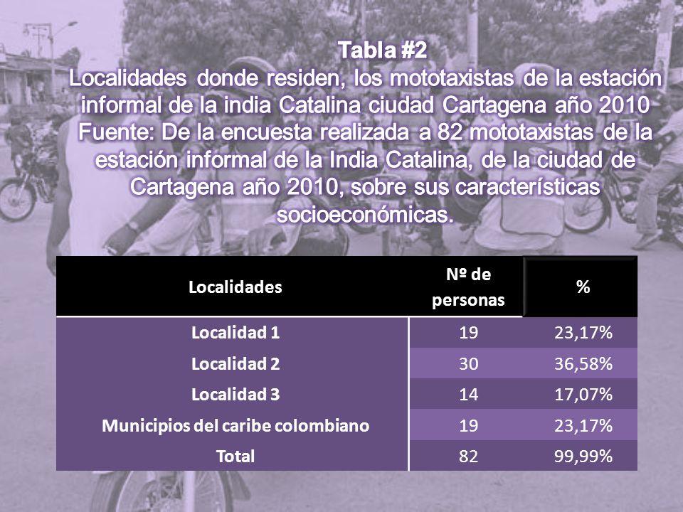 Localidades Nº de personas % Localidad 11923,17% Localidad 23036,58% Localidad 31417,07% Municipios del caribe colombiano1923,17% Total8299,99%