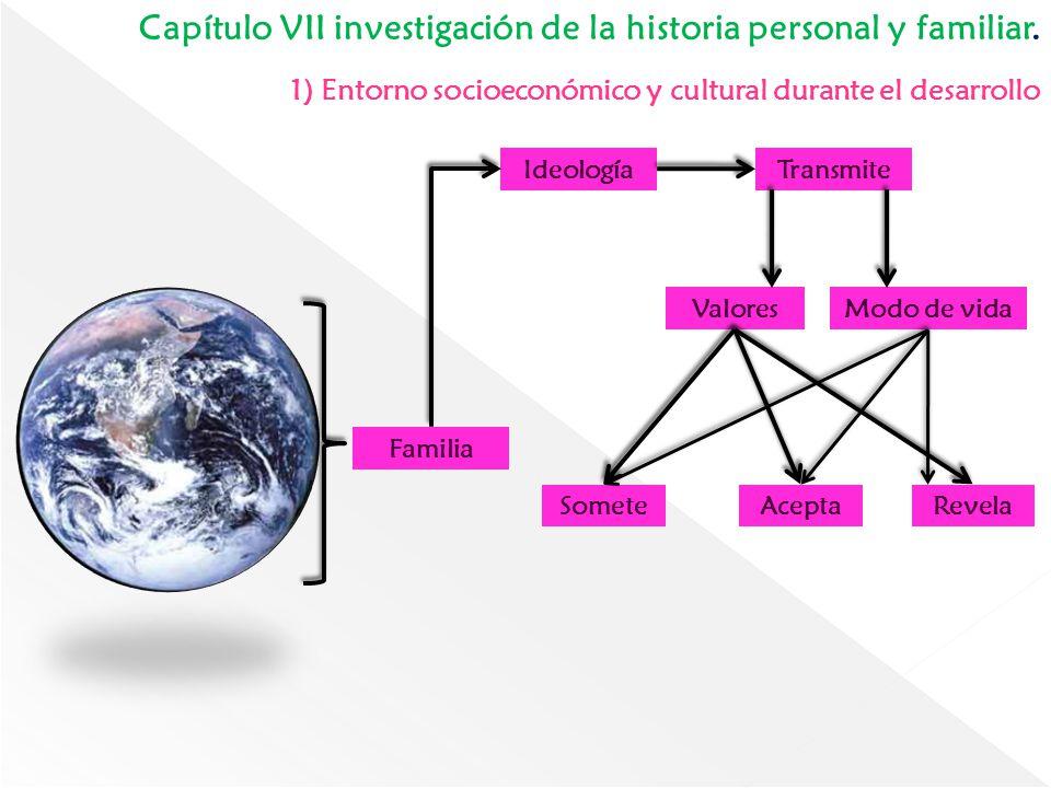 Capítulo VII investigación de la historia personal y familiar. 1) Entorno socioeconómico y cultural durante el desarrollo Familia IdeologíaTransmite M