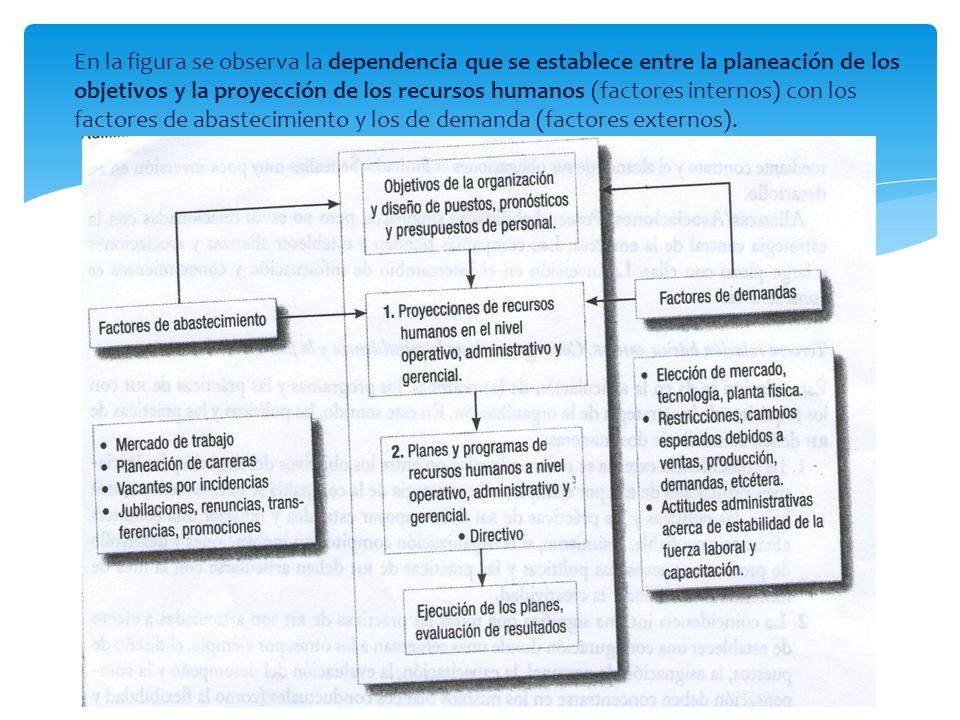 A nivel regional: Factores económicos Factores económicos Tendencias competitivas Tendencias competitivas Cambios tecnológicos Cambios tecnológicos Aspectos políticos y Legislativos Aspectos políticos y Legislativos Tendencias demográficas Tendencias demográficas En México se desarrollan diferentes estrategias de regionalización de la economía En México se desarrollan diferentes estrategias de regionalización de la economía