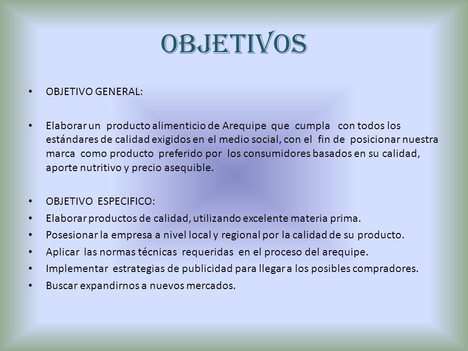 OBJETIVOS OBJETIVO GENERAL: Elaborar un producto alimenticio de Arequipe que cumpla con todos los estándares de calidad exigidos en el medio social, c