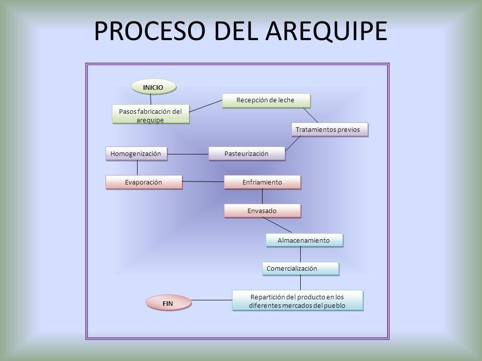 PROCESO DEL AREQUIPE INICIO Tratamientos previos Pasos fabricación del arequipe Envasado Recepción de leche Comercialización Enfriamiento Evaporación