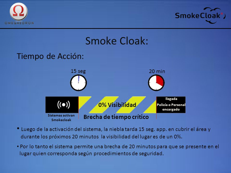 Smoke Cloak: Tiempo de Acción: Luego de la activación del sistema, la niebla tarda 15 seg. app. en cubrir el área y durante los próximos 20 minutos la