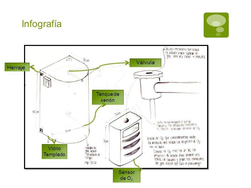Infografía Válvula Vidrio Templado Sensor de O 2 Tanque de xenón Herraje