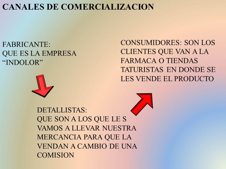 CANALES DE COMERCIALIZACION FABRICANTE: QUE ES LA EMPRESA INDOLOR DETALLISTAS: QUE SON A LOS QUE LE S VAMOS A LLEVAR NUESTRA MERCANCIA PARA QUE LA VENDAN A CAMBIO DE UNA COMISION CONSUMIDORES: SON LOS CLIENTES QUE VAN A LA FARMACA O TIENDAS TATURISTAS EN DONDE SE LES VENDE EL PRODUCTO