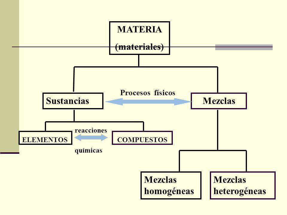 SustanciasMezclas ELEMENTOSCOMPUESTOS Mezclas homogéneas Mezclas heterogéneas Procesos físicos químicas reacciones MATERIA (materiales)