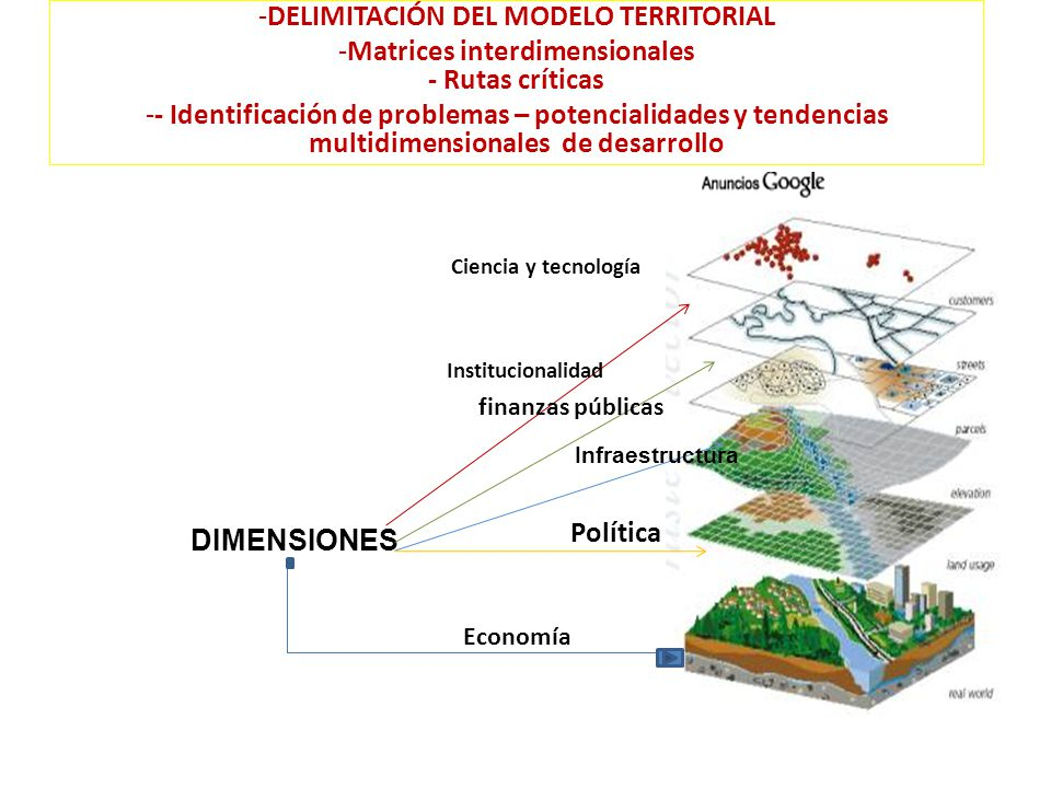 -DELIMITACIÓN DEL MODELO TERRITORIAL -Matrices interdimensionales - Rutas críticas -- Identificación de problemas – potencialidades y tendencias multidimensionales de desarrollo DIMENSIONES Economía Política Infraestructura Institucionalidad Ciencia y tecnología finanzas públicas