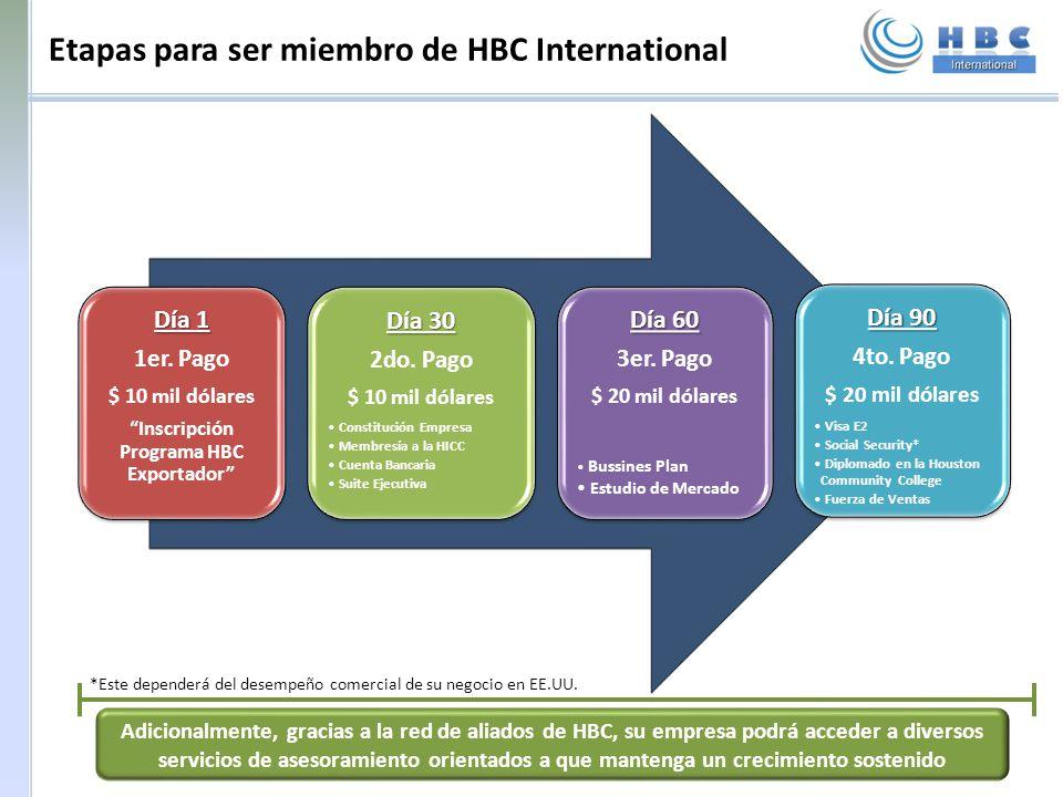 Etapas para ser miembro de HBC International Día 1 1er. Pago $ 10 mil dólares Inscripción Programa HBC Exportador Día 30 2do. Pago $ 10 mil dólares Co