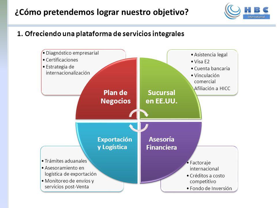 ¿Cómo pretendemos lograr nuestro objetivo? 1. Ofreciendo una plataforma de servicios integrales Factoraje internacional Créditos a costo competitivo F