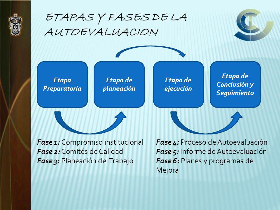 ETAPAS Y FASES DE LA AUTOEVALUACION Etapa Preparatoria Etapa de planeación Etapa de ejecución Etapa de Conclusión y Seguimiento Fase 1: Compromiso institucional Fase 2: Comités de Calidad Fase 3: Planeación del Trabajo Fase 4: Proceso de Autoevaluación Fase 5: Informe de Autoevaluación Fase 6: Planes y programas de Mejora