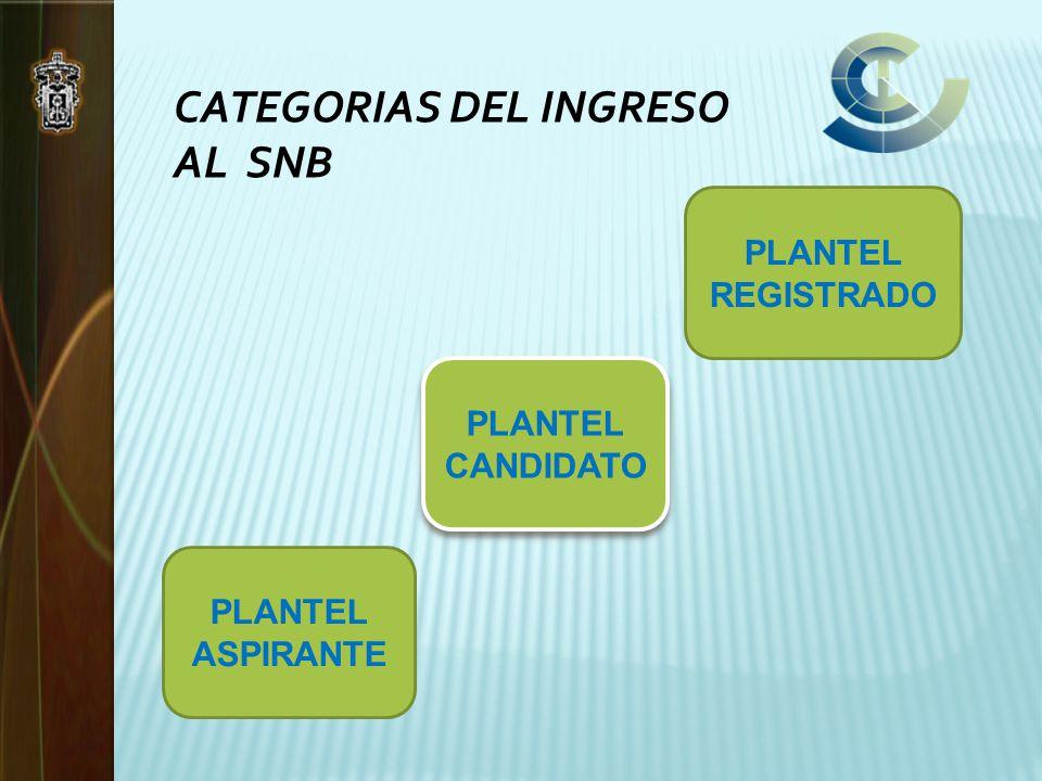 CATEGORIAS DEL INGRESO AL SNB PLANTEL ASPIRANTE PLANTEL CANDIDATO PLANTEL REGISTRADO