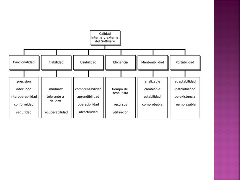 Factores de Calidad según ISO 9126 Es un modelo jerárquico con seis atributos especiales.