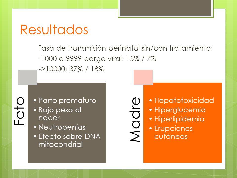 Resultados Tasa de transmisión perinatal sin/con tratamiento: -1000 a 9999 carga viral: 15% / 7% ->10000: 37% / 18% Feto Parto prematuro Bajo peso al