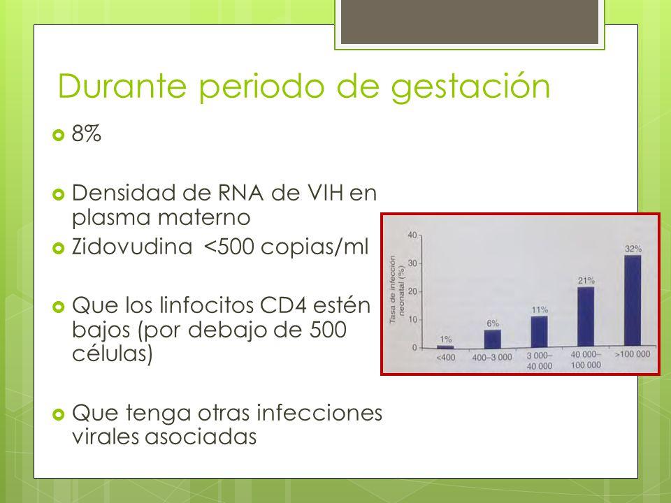 Durante periodo de gestación 8% Densidad de RNA de VIH en plasma materno Zidovudina <500 copias/ml Que los linfocitos CD4 estén bajos (por debajo de 5