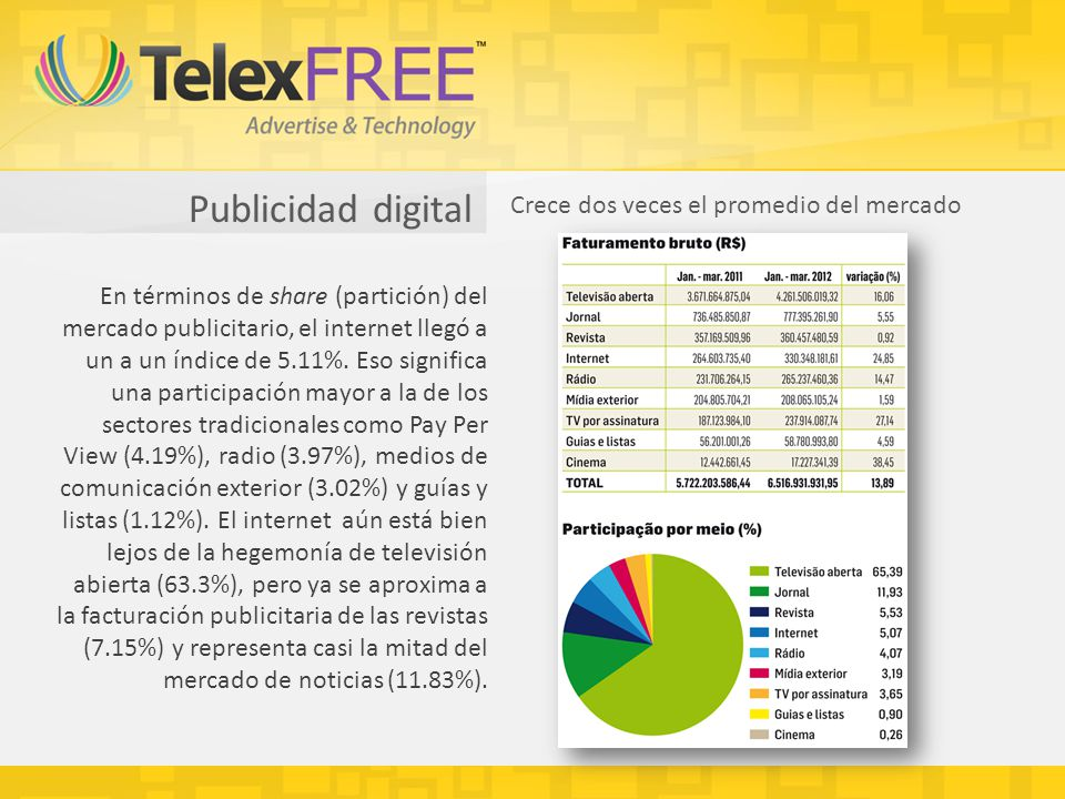 Publicidad digital Crece dos veces el promedio del mercado En términos de share (partición) del mercado publicitario, el internet llegó a un a un índice de 5.11%.