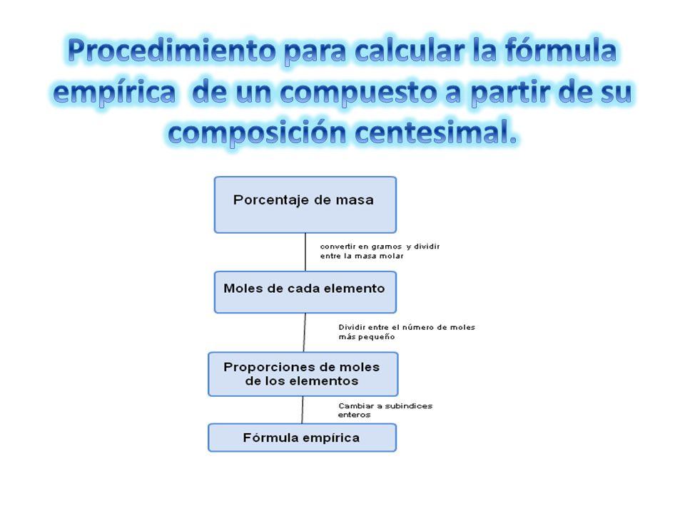 Determinar la fórmula empírica de glicerol y se compone de 39.10 % de carbono, 8.77% de hidrógeno y 52.13% de oxígeno.