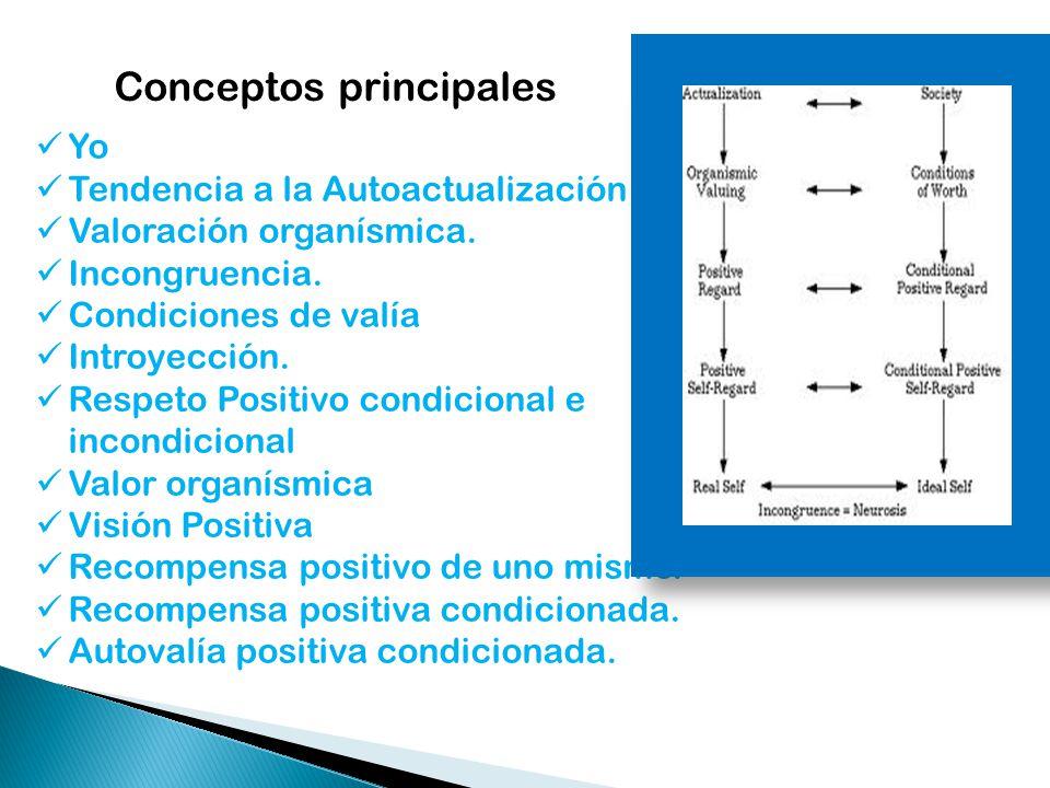 Conceptos principales Yo Tendencia a la Autoactualización Valoración organísmica. Incongruencia. Condiciones de valía Introyección. Respeto Positivo c