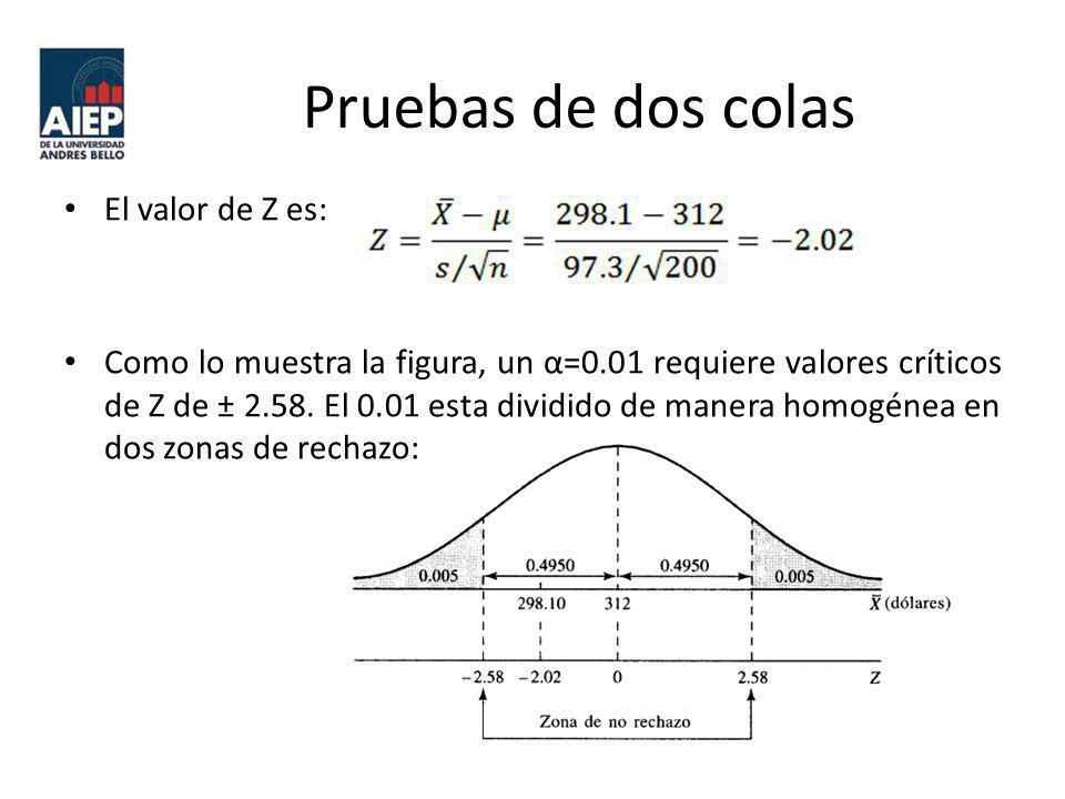 Pruebas de dos colas El valor de Z es: Como lo muestra la figura, un α=0.01 requiere valores críticos de Z de ± 2.58. El 0.01 esta dividido de manera