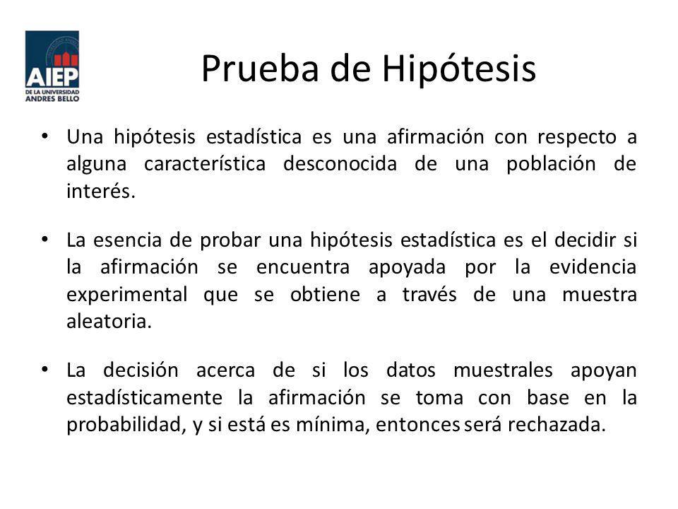 Prueba de Hipótesis Una hipótesis estadística es una afirmación con respecto a alguna característica desconocida de una población de interés. La esenc