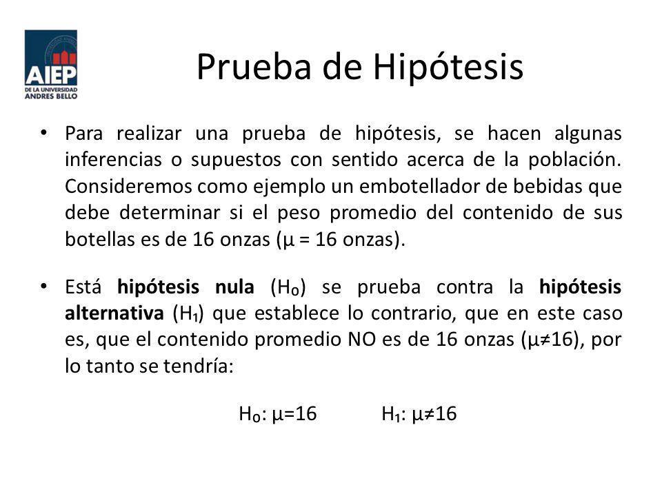 Prueba de Hipótesis Para realizar una prueba de hipótesis, se hacen algunas inferencias o supuestos con sentido acerca de la población. Consideremos c