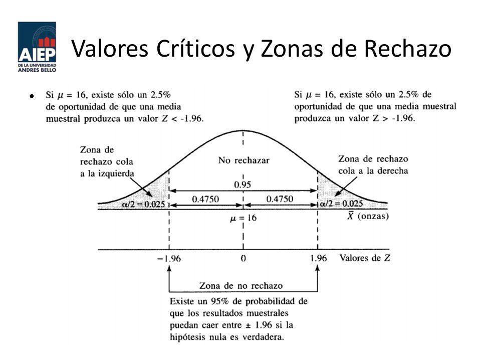 Valores Críticos y Zonas de Rechazo Estos valores de Z de ± 1.96 son valores críticos que determinan las zonas de rechazo.