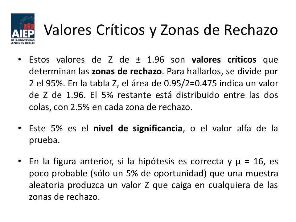 Regla de Decisión Los valores críticos de Z de ± 1.96 permiten establecer una regla de decisión que diga si se rechaza la hipótesis nula o no.