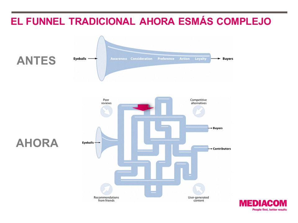 EL FUNNEL TRADICIONAL AHORA ESMÁS COMPLEJO ANTES AHORA
