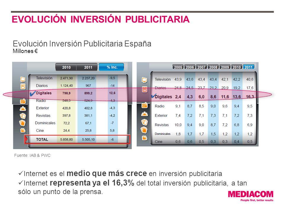 EVOLUCIÓN INVERSIÓN PUBLICITARIA Evolución Inversión Publicitaria España Millones Internet es el medio que más crece en inversión publicitaria Internet representa ya el 16,3% del total inversión publicitaria, a tan sólo un punto de la prensa.