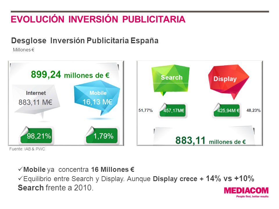 PREVISION SPLIT INVERSIÓN INTERNET Fuente: eMarketer La inversión en video es la que más crece Y será la tercera categoría en inversión publicitaria online 6,8% (share 2001) 12,5% (share 2014) Split inversión internet (EEUU)