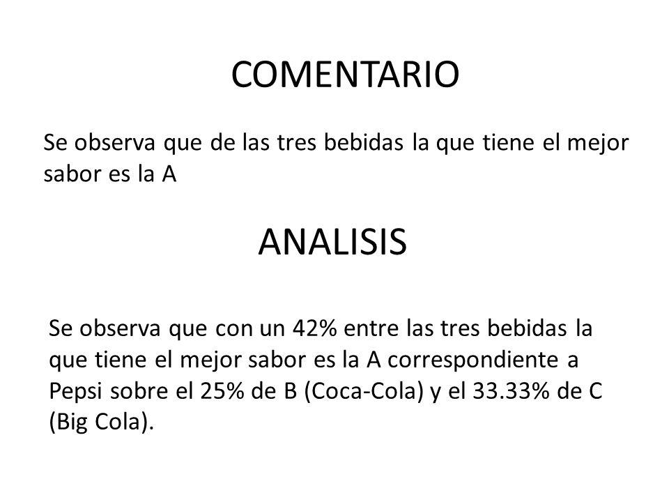Se observa que de las tres bebidas la que tiene el mejor sabor es la A ANALISIS COMENTARIO Se observa que con un 42% entre las tres bebidas la que tie