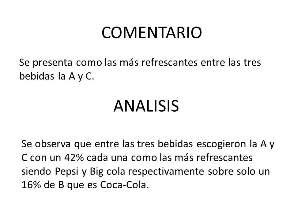 Se presenta como las más refrescantes entre las tres bebidas la A y C. ANALISIS COMENTARIO Se observa que entre las tres bebidas escogieron la A y C c