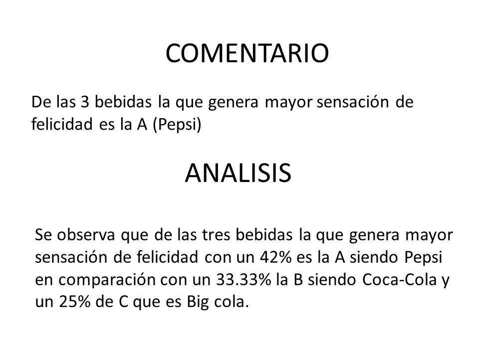 De las 3 bebidas la que genera mayor sensación de felicidad es la A (Pepsi) ANALISIS COMENTARIO Se observa que de las tres bebidas la que genera mayor