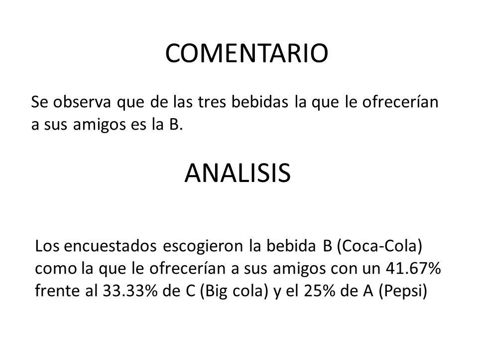 Se observa que de las tres bebidas la que le ofrecerían a sus amigos es la B. ANALISIS COMENTARIO Los encuestados escogieron la bebida B (Coca-Cola) c