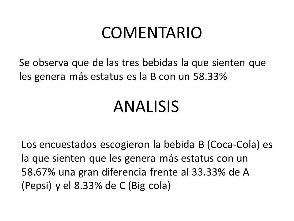 Se observa que de las tres bebidas la que sienten que les genera más estatus es la B con un 58.33% ANALISIS COMENTARIO Los encuestados escogieron la b