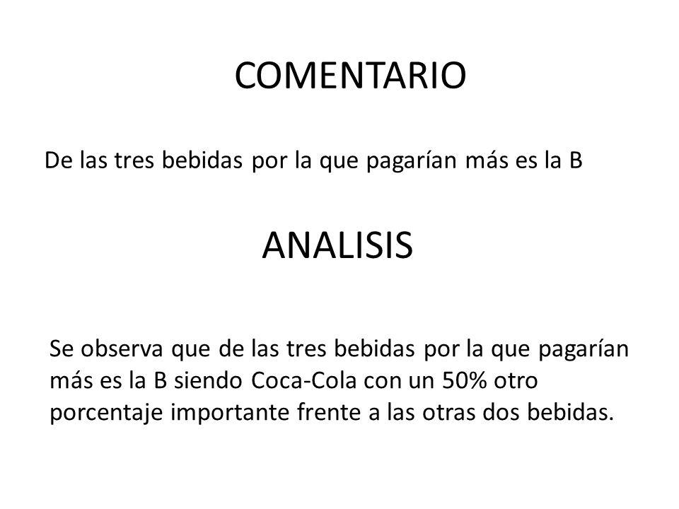 De las tres bebidas por la que pagarían más es la B ANALISIS COMENTARIO Se observa que de las tres bebidas por la que pagarían más es la B siendo Coca