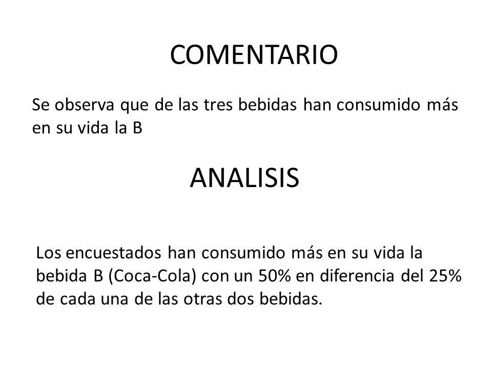Se observa que de las tres bebidas han consumido más en su vida la B ANALISIS COMENTARIO Los encuestados han consumido más en su vida la bebida B (Coc
