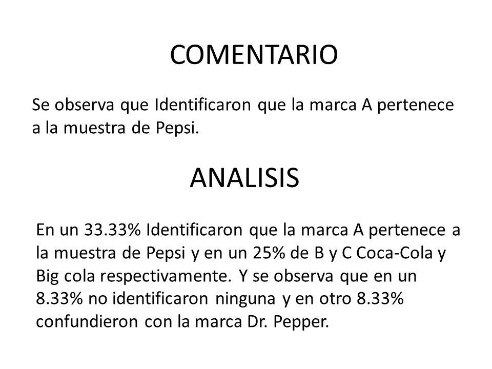 Se observa que Identificaron que la marca A pertenece a la muestra de Pepsi. ANALISIS COMENTARIO En un 33.33% Identificaron que la marca A pertenece a