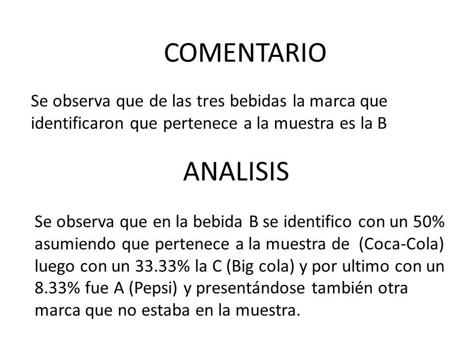Se observa que de las tres bebidas la marca que identificaron que pertenece a la muestra es la B ANALISIS COMENTARIO Se observa que en la bebida B se