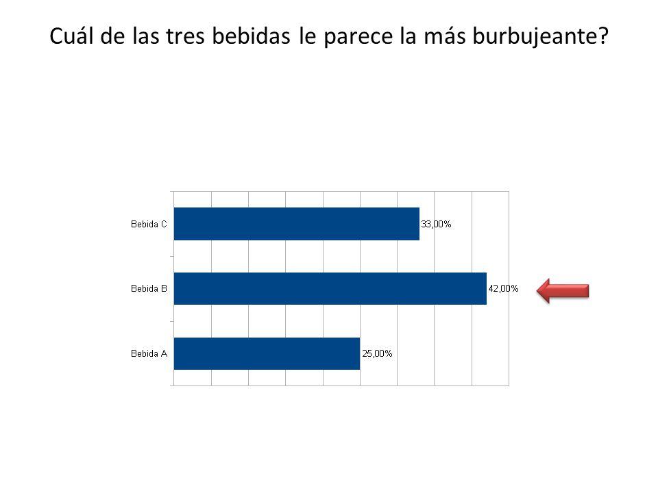 Se observa que de las tres bebidas la que les parece la más burbujeante es la bebida B con un 42 % ANALISIS COMENTARIO Entre las 12 personas encuestadas el 42% escogió la bebida B como la mas burbujeante.
