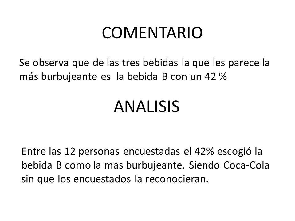 Se observa que de las tres bebidas la que les parece la más burbujeante es la bebida B con un 42 % ANALISIS COMENTARIO Entre las 12 personas encuestad