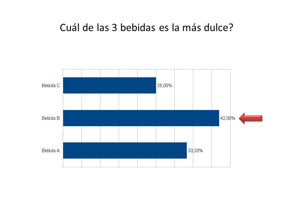 Se observa entre las 3 bebidas que la más dulce es la B ANALISIS COMENTARIO La bebida B siendo Coca-Cola se presento como la mas dulce con un 42% frente a las otras 2 muestras de bebidas colas.