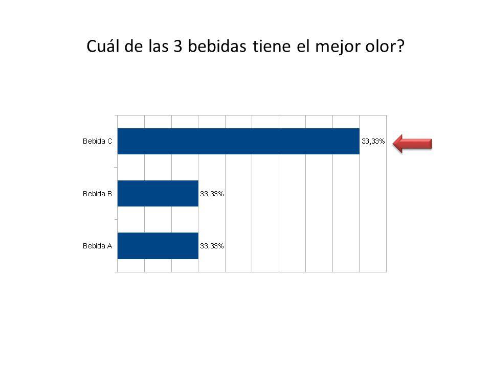 De las tres bebidas por la que pagarían más es la B ANALISIS COMENTARIO Se observa que de las tres bebidas por la que pagarían más es la B siendo Coca-Cola con un 50% otro porcentaje importante frente a las otras dos bebidas.