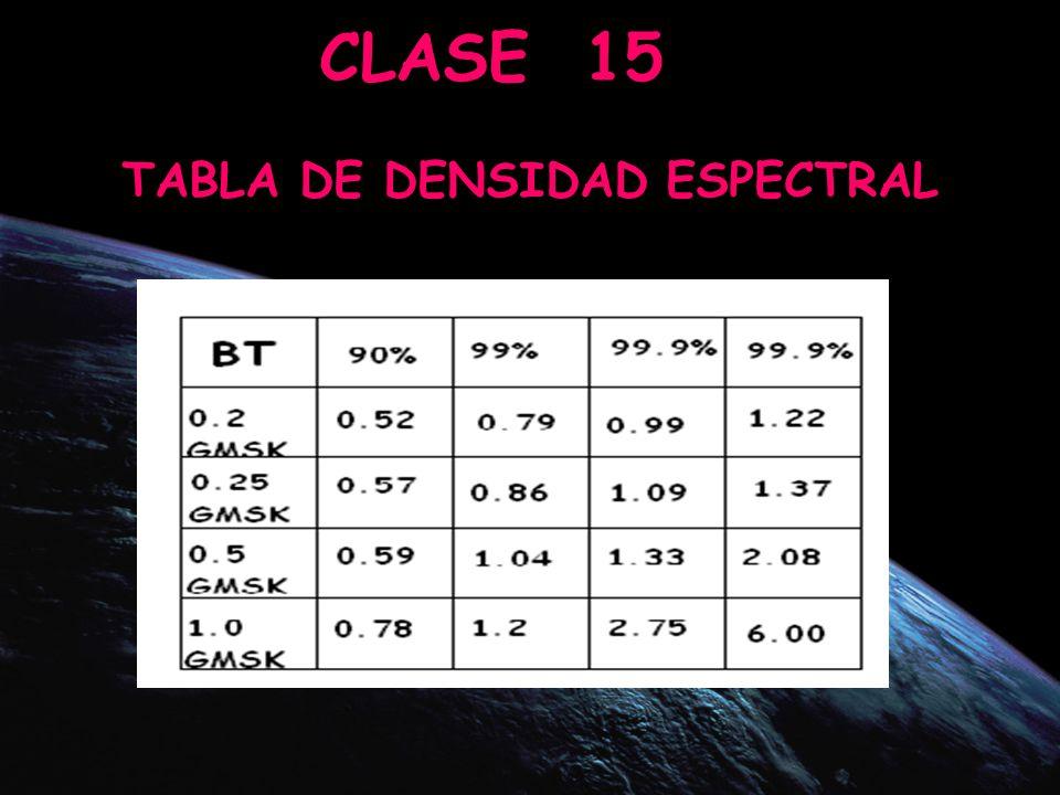PRINCIPIO CELULAR Reutilizaci ó n de frecuencias PRINCIPIO CELULAR Reutilizaci ó n de frecuencias CLASE 15 = = TABLA DE DENSIDAD ESPECTRAL