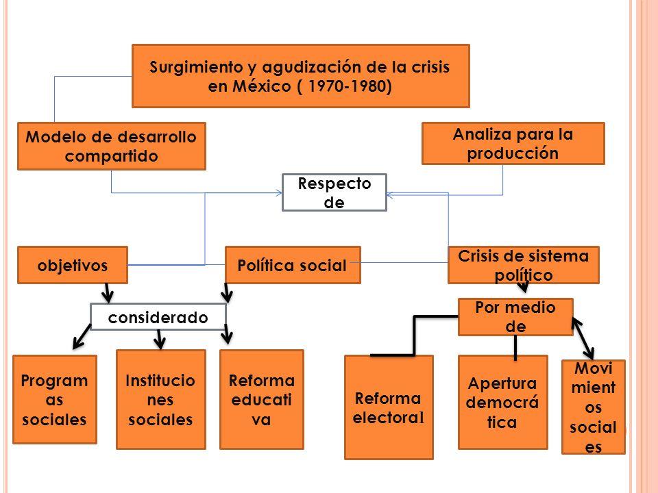 Surgimiento y agudización de la crisis en México ( 1970-1980) Modelo de desarrollo compartido Respecto de objetivosPolítica social Crisis de sistema p
