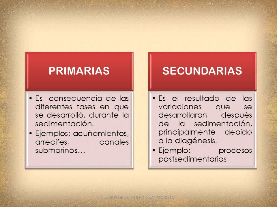 PRIMARIAS Es consecuencia de las diferentes fases en que se desarrolló, durante la sedimentación. Ejemplos: acuñamientos, arrecifes, canales submarino