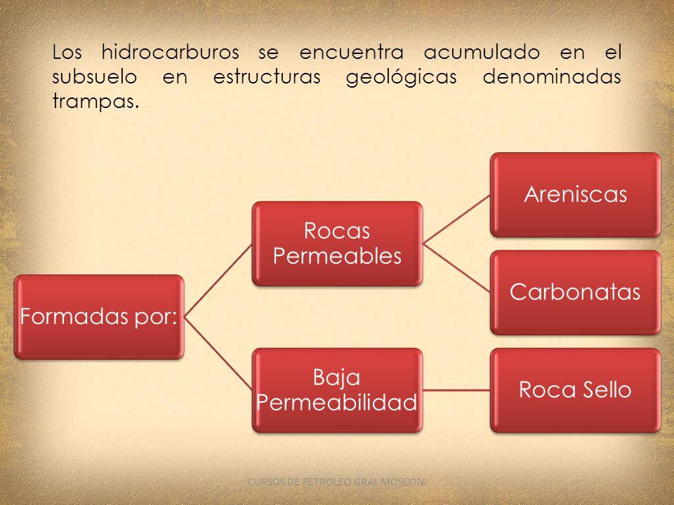 Los hidrocarburos se encuentra acumulado en el subsuelo en estructuras geológicas denominadas trampas. Formadas por: Rocas Permeables AreniscasCarbona
