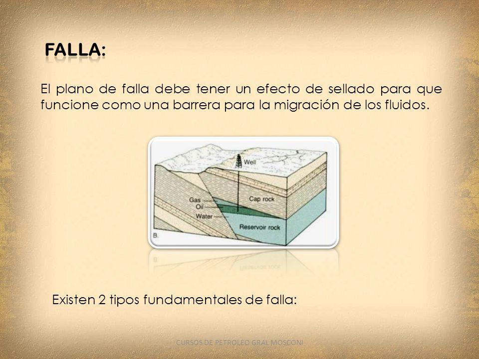 El plano de falla debe tener un efecto de sellado para que funcione como una barrera para la migración de los fluidos. Existen 2 tipos fundamentales d