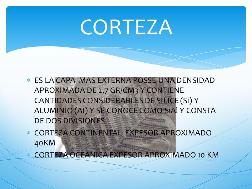 RODEA AL NUCLEO ES MENOS DENSO DE QUE EL NUCLEO DE 3,3 A 5,7 GR/CM3 COMPUESTO PRINCIPALMENTE DE SILICE (Si) y MAGNESIO (Mg) Y SE CONOCE COMO SiMa. CON