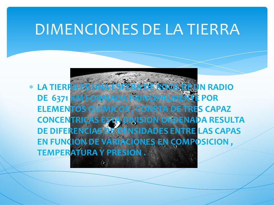 LA TIERRA ES UNA ESFERA DE ROCA DE UN RADIO DE 6371 KM FORMADA PRINCIPALMENTE POR ELEMENTOS QUIMICOS, CONSTA DE TRES CAPAZ CONCENTRICAS ESTA DIVISION ORDENADA RESULTA DE DIFERENCIAS DE DENSIDADES ENTRE LAS CAPAS EN FUNCION DE VARIACIONES EN COMPOSICION, TEMPERATURA Y PRESION.